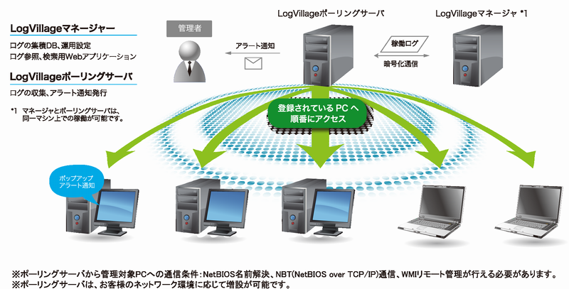 LogVillage-SystemImage