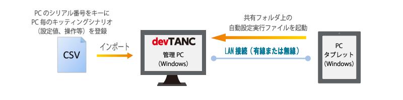 devTANC(Windows版) システムイメージ