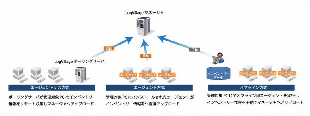 LogVillageインベントリ―収集の3方式